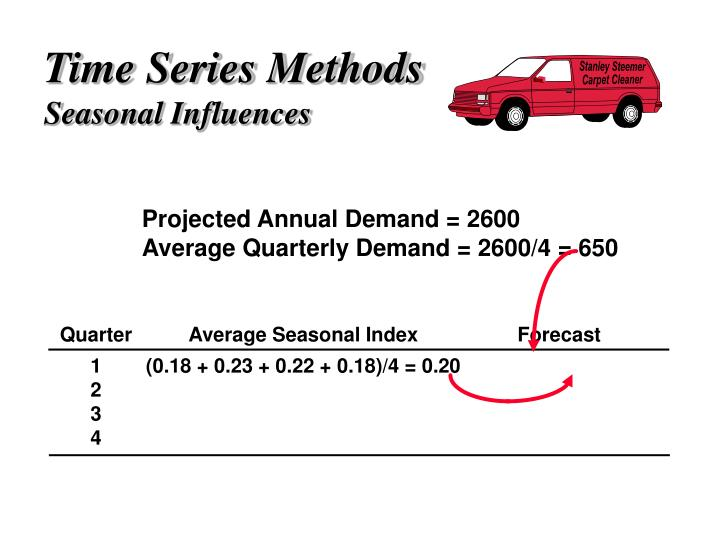 Projected Annual Demand = 2600