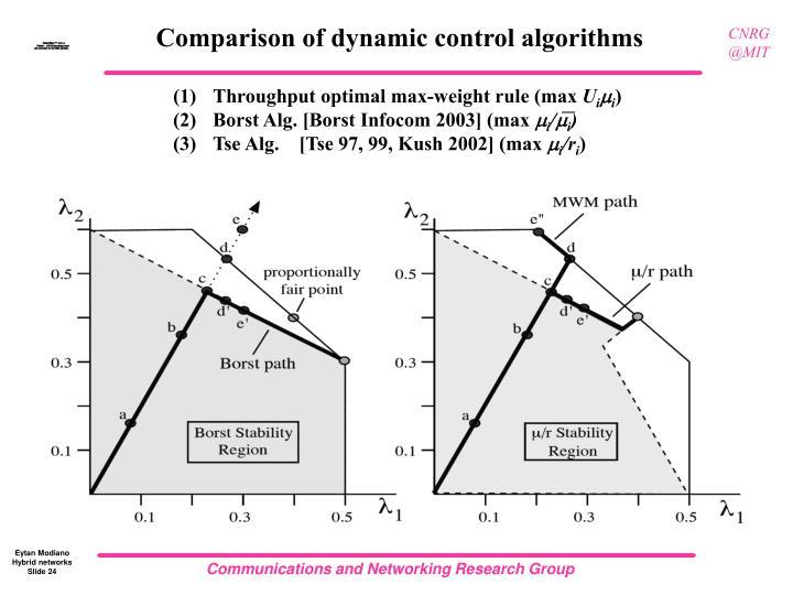 Comparison of dynamic control algorithms