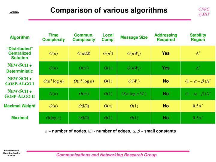 Comparison of various algorithms