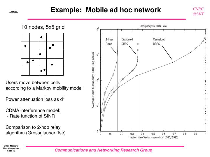 Example:  Mobile ad hoc network