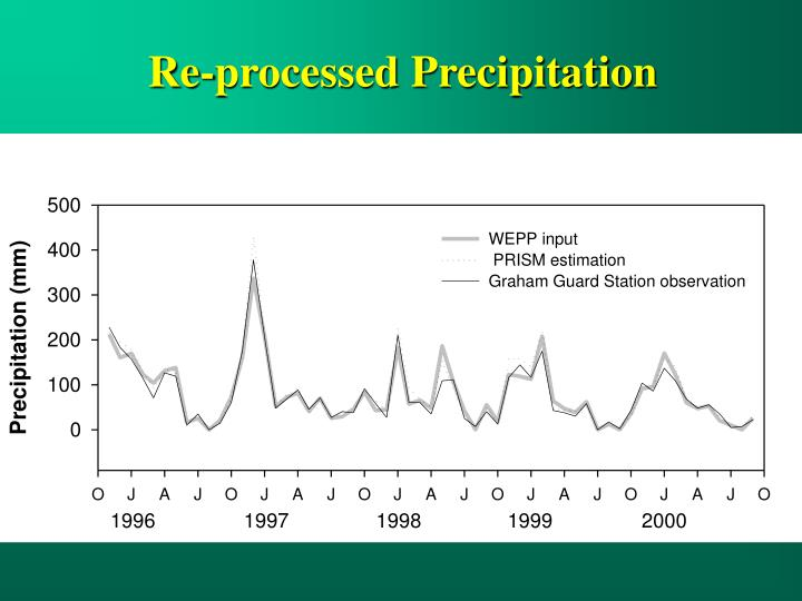Re-processed Precipitation