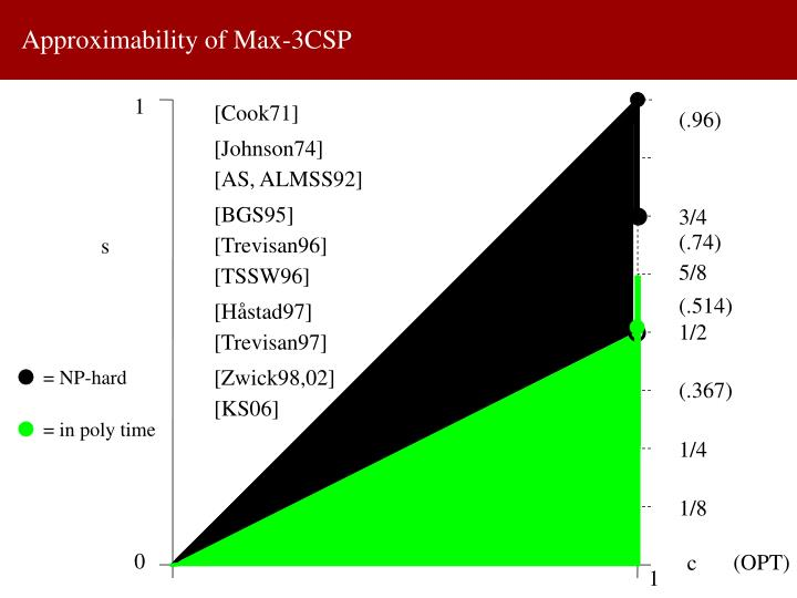 Approximability of Max-3CSP