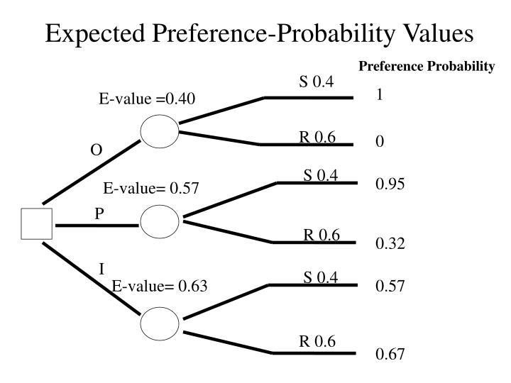 Expected Preference-Probability Values