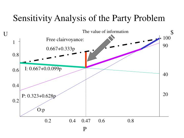 Sensitivity Analysis of the Party Problem