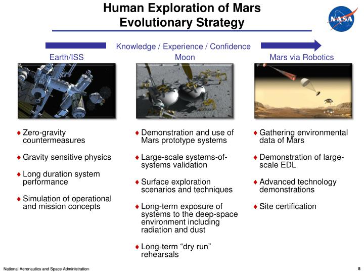 Human Exploration of Mars