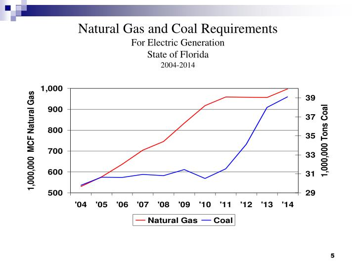 Natural Gas and Coal Requirements