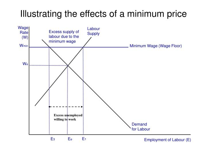 price implications of minimum wage Evidence of potential spillover effects that rises in the minimum wage can have  on firms  about labour cost adjustment practices, and wage and price setting.