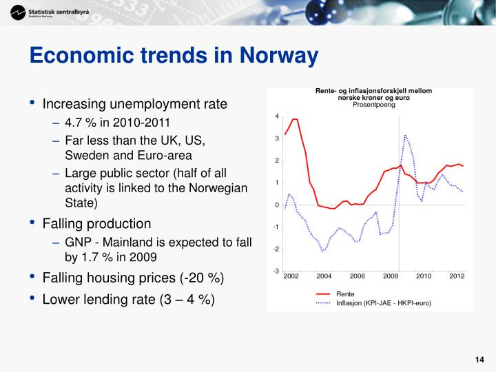 Economic trends in Norway