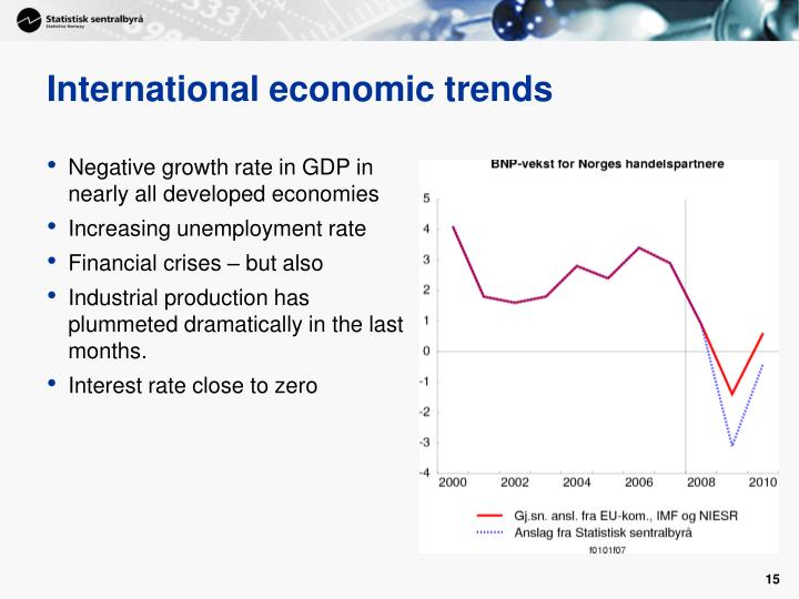 International economic trends