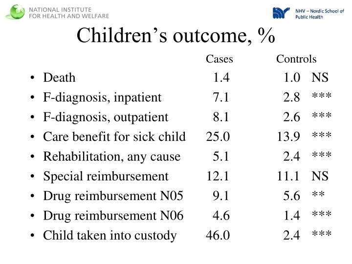 Children's outcome, %