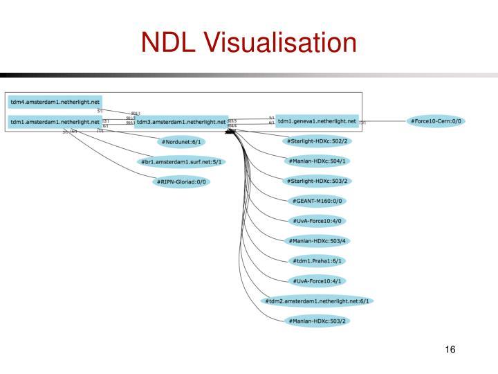 NDL Visualisation