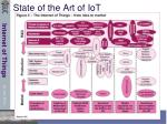 state of the art of iot1