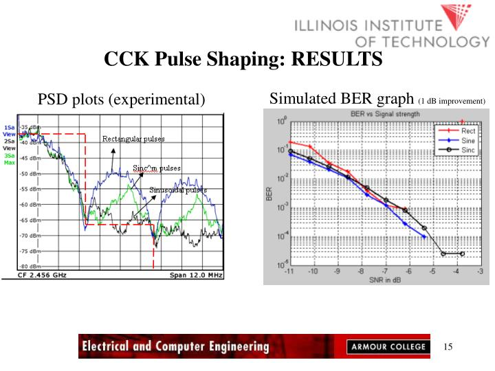 CCK Pulse Shaping: RESULTS