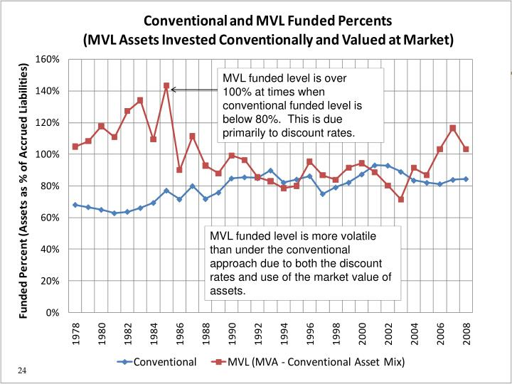 MVL funded level is over 100% at times when conventional funded level is below 80%.  This is due primarily to discount rates.