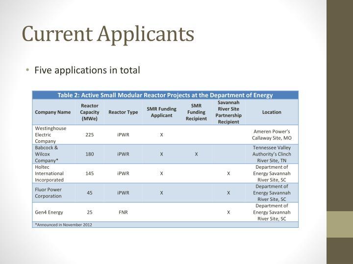 Current Applicants