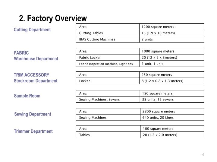 2. Factory Overview
