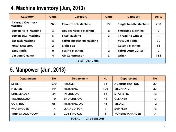 4. Machine Inventory (Jun, 2013)