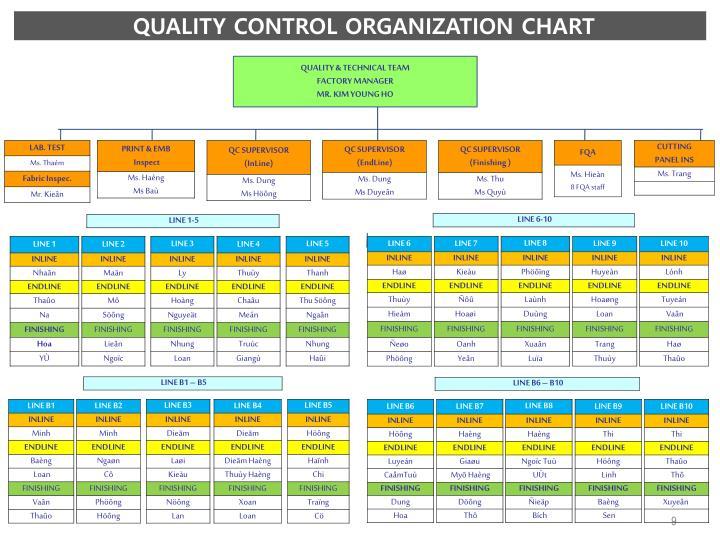 QUALITY CONTROL ORGANIZATION CHART
