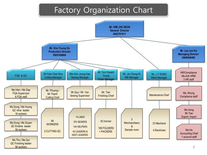 Factory Organization Chart