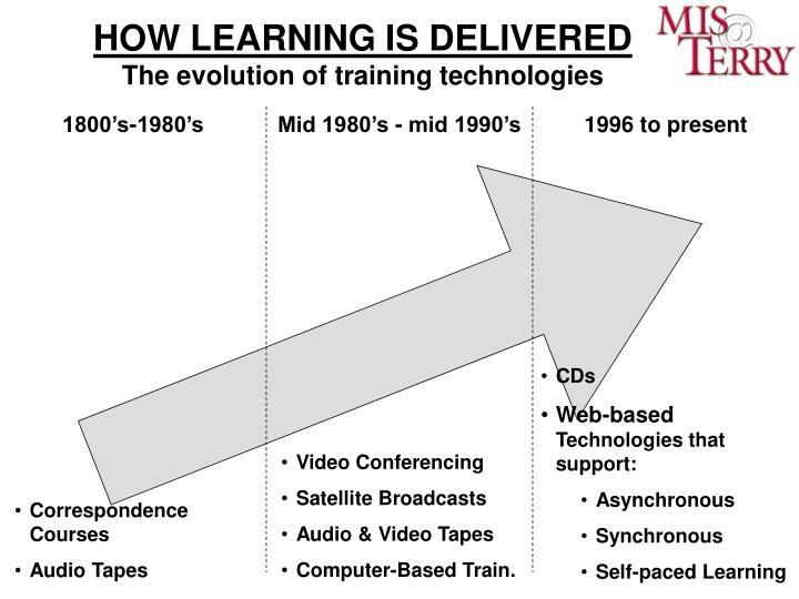 HOW LEARNING IS DELIVERED