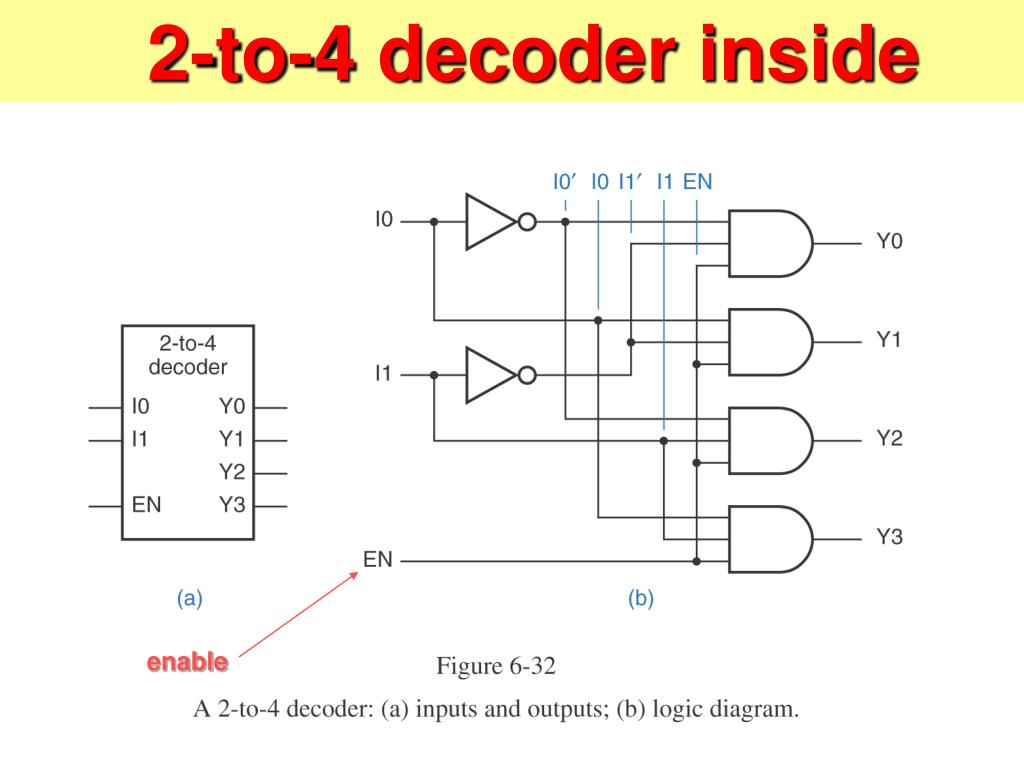 logic diagram of 2 to 4 decoder wiring diagram gate level schematic 2 4 decoder logic diagram of 2 to 4 decoder #6