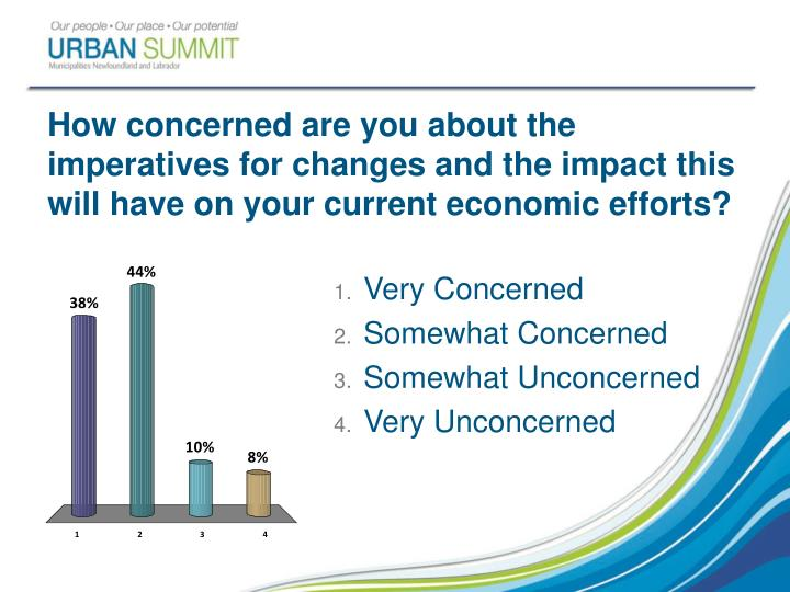 How concerned are you about the imperatives for changes and the impact this will have on your current economic efforts?