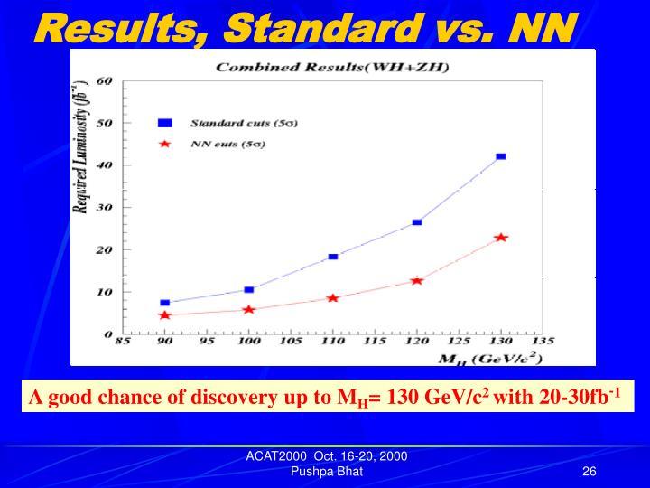 Results, Standard vs. NN