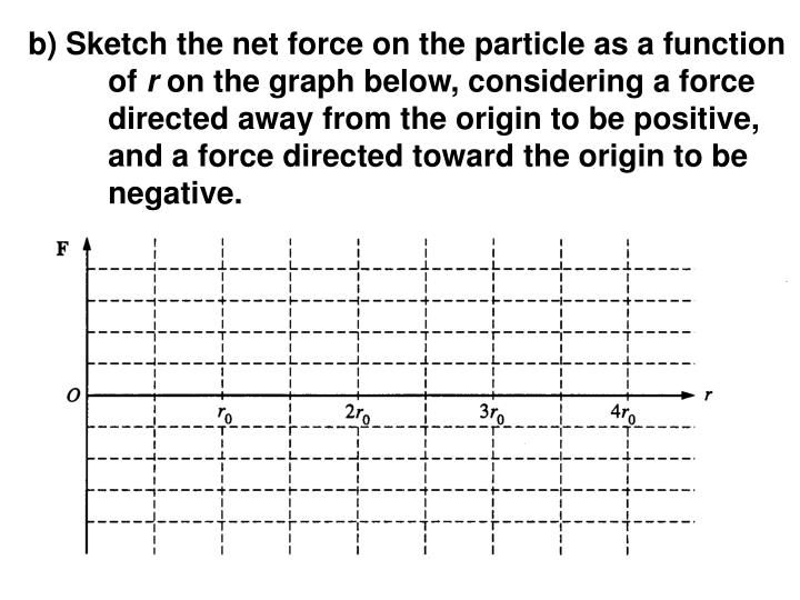 b) Sketch the net force on the particle as a function of
