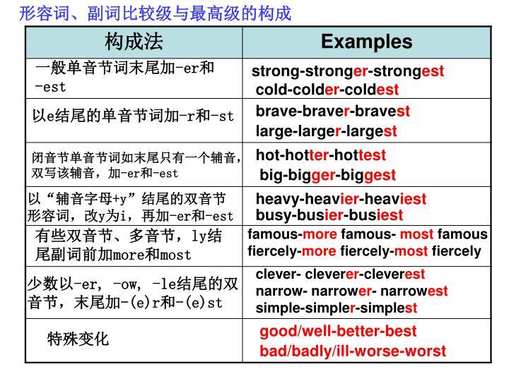形容词、副词比较级与最高级的构成