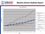 monthly district stability report
