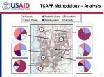 tcapf methodology analysis