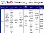 tcapf methodology tactical stability matrix