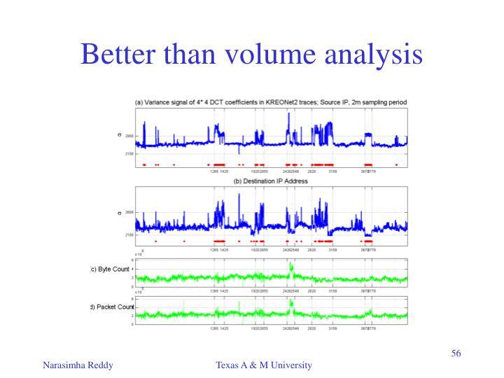 Better than volume analysis