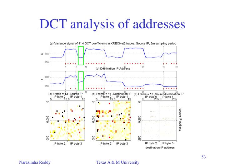 DCT analysis of addresses