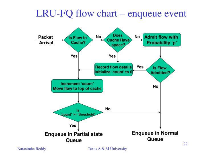 LRU-FQ flow chart – enqueue event