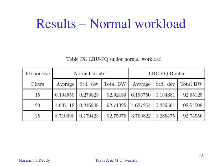Results – Normal workload