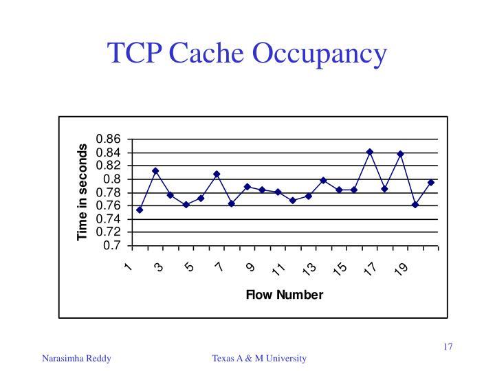 TCP Cache Occupancy