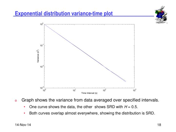 Exponential distribution variance-time plot