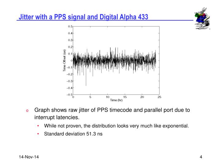 Jitter with a PPS signal and Digital Alpha 433