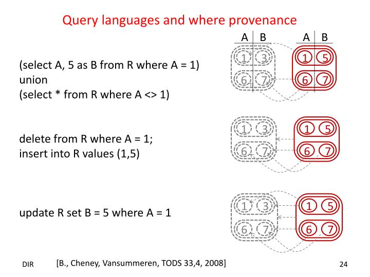 Query languages and where provenance
