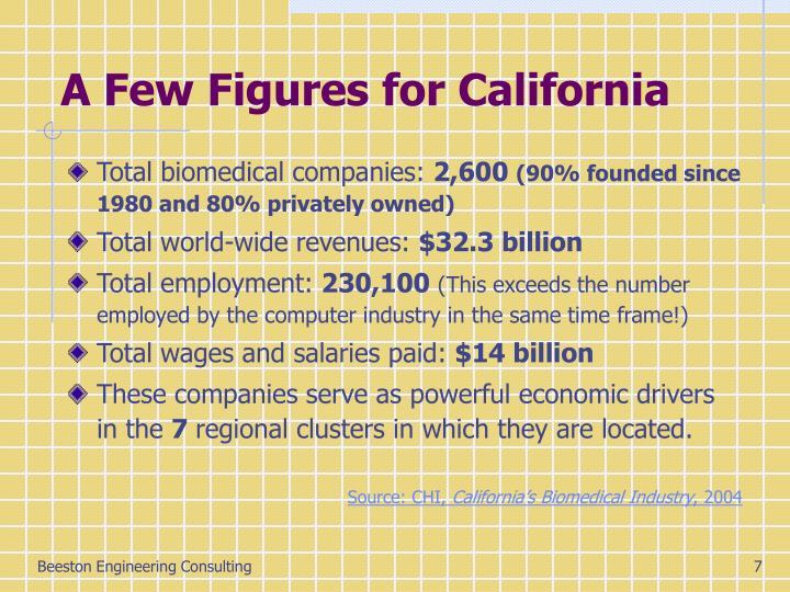 A Few Figures for California