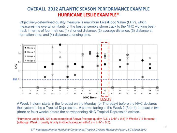 OVERALL  2012 ATLANTIC SEASON PERFORMANCE EXAMPLE