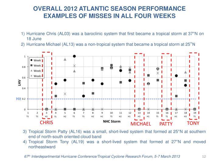 OVERALL 2012 ATLANTIC SEASON PERFORMANCE