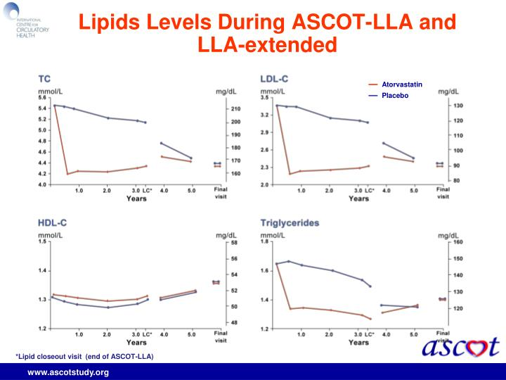 Lipids Levels During ASCOT-LLA and LLA-extended
