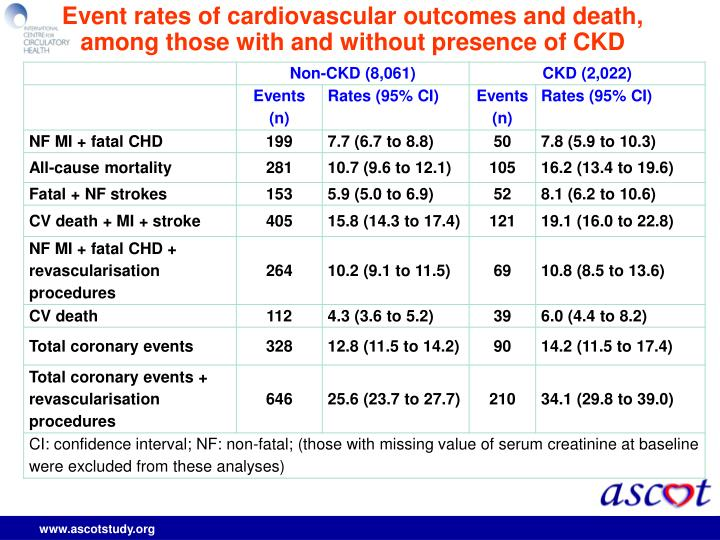Event rates of cardiovascular outcomes and death, among those with and without presence of CKD