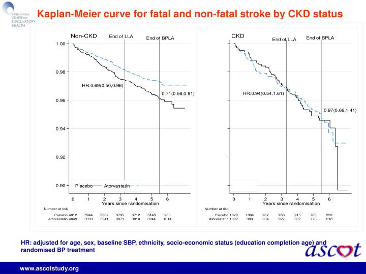 Kaplan-Meier curve for fatal and non-fatal stroke by CKD status