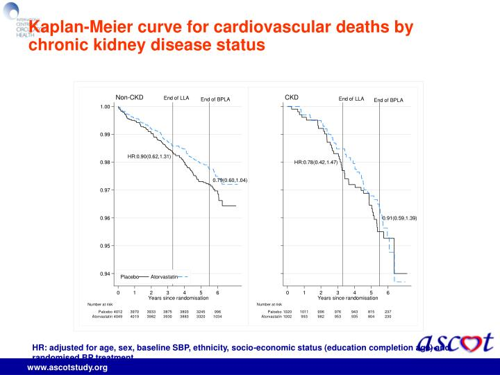Kaplan-Meier curve for cardiovascular deaths by chronic kidney disease status