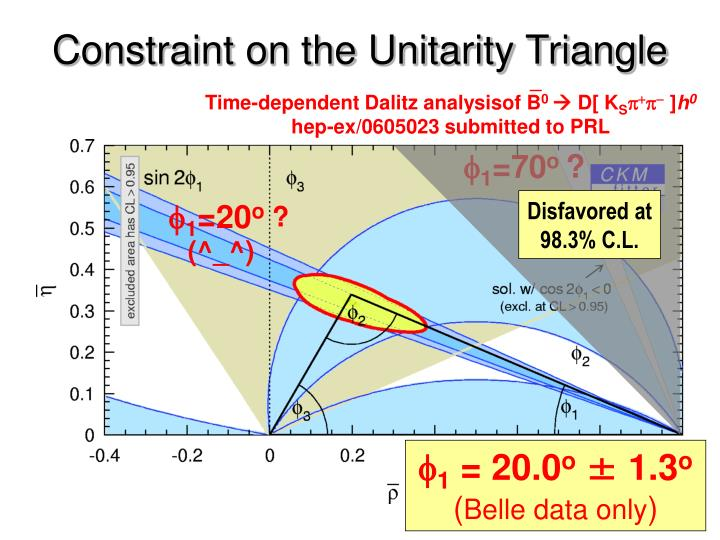 Constraint on the Unitarity Triangle