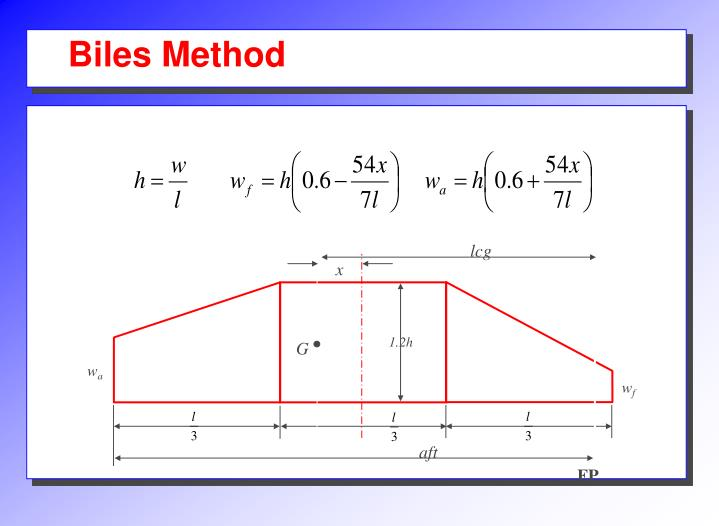 Biles Method