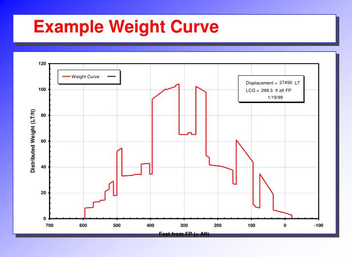 Example Weight Curve